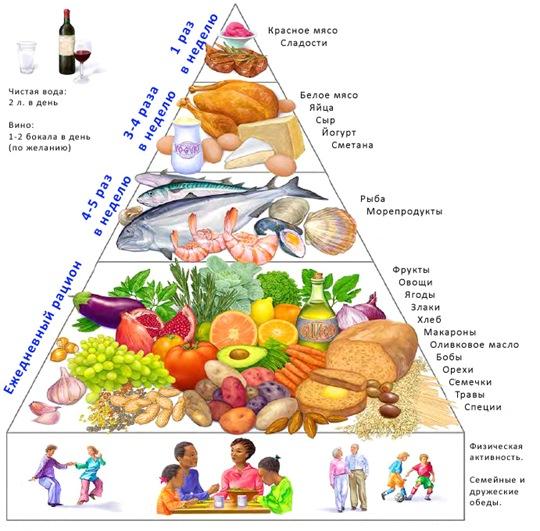 что есть на диете если нет денег